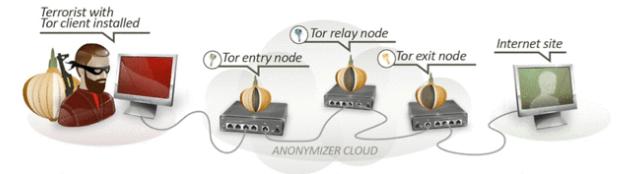 Tor-Anonymity-Tor-path
